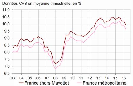 Evolution du taux de chômage (au sens du BIT) en France depuis 2003 (source INSEE, enquête Emploi)